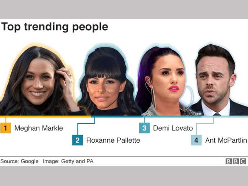 Demi Lovato tops list of 10 most-Googled people of 2018
